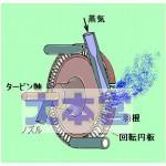 蒸気タービンの原理イラスト