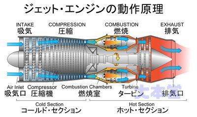 ジェットエンジンの動作イラスト