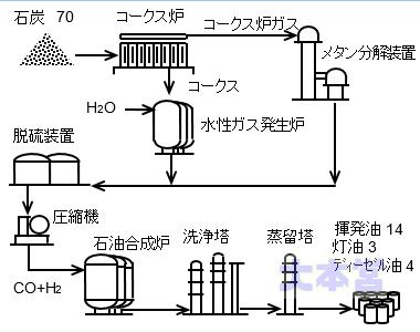 北海道人造石油滝川工場の生産プロセス