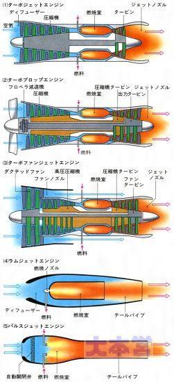 ジェットエンジンの種類