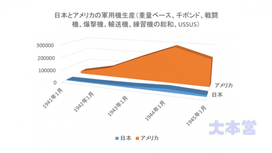 日米航空機生産比較(重量ベース)