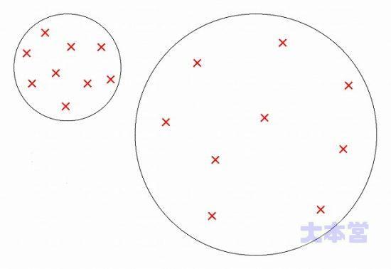 散布界の概念図