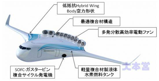 JAXAの電動旅客機構想図
