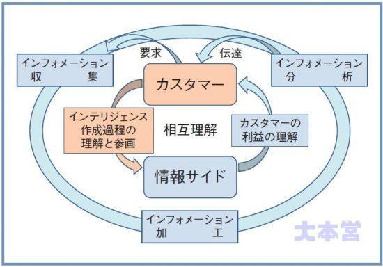 インテリジェンスの生産サイクル