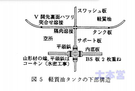 軽質油タンクの下部構造