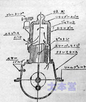 焼玉エンジンの構造